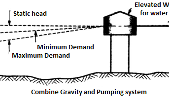 Use Of Gravity In Water Supply Systems