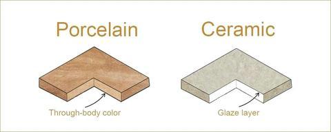 10 Characteristics Of Ceramics - What is a Ceramic