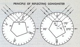 What is Goniometer? Working Principle Of Goniometer