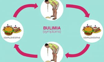 10 Characteristics Of Bulimia - What is Bulimia?