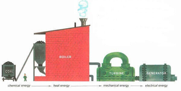 Transformation Of Energy - What is the transformation of energy?
