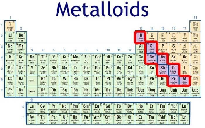 Characteristics Of Metalloids