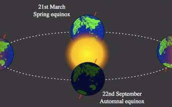 What is a Solstice? When is The First Day of Winter?
