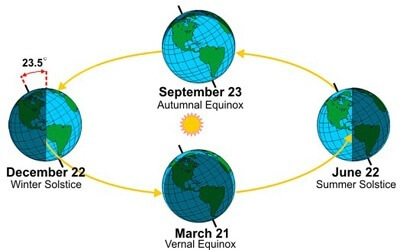 What Causes Seasons on Earth? Astronomical Terms and Definitions