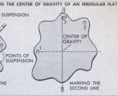 What is Center of Gravity? How to Find the Location of Center of Gravity